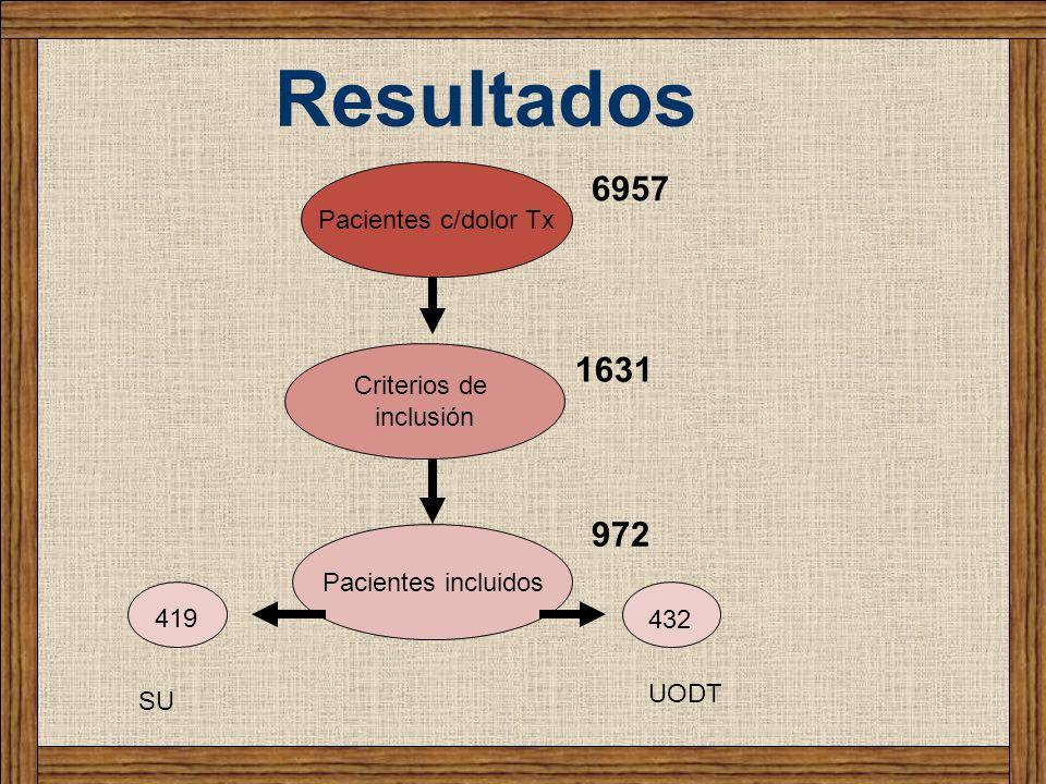 Resultados 6957 1631 972 Pacientes c/dolor Tx Criterios de inclusión Pacientes incluidos 432 419 SU UODT