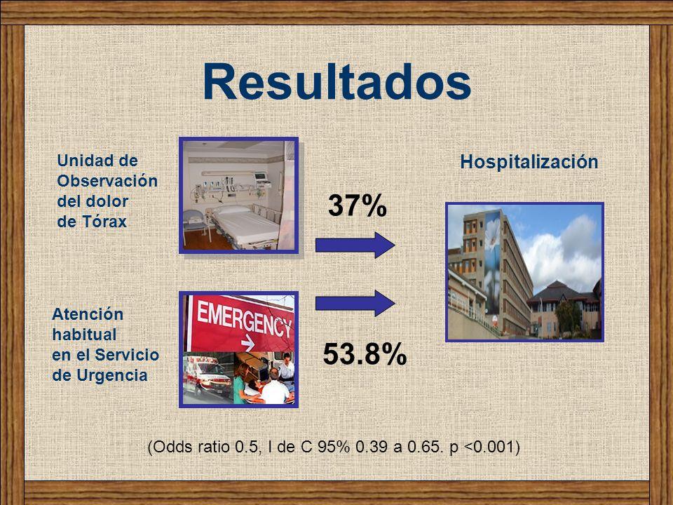 Resultados (Odds ratio 0.5, I de C 95% 0.39 a 0.65. p <0.001) 37% 53.8% Hospitalización Unidad de Observación del dolor de Tórax Atención habitual en