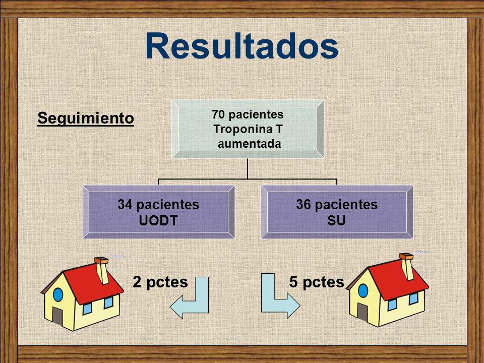 Resultados 70 pacientes Troponina T aumentada 34 pacientes UODT 36 pacientes SU Seguimiento 2 pctes5 pctes