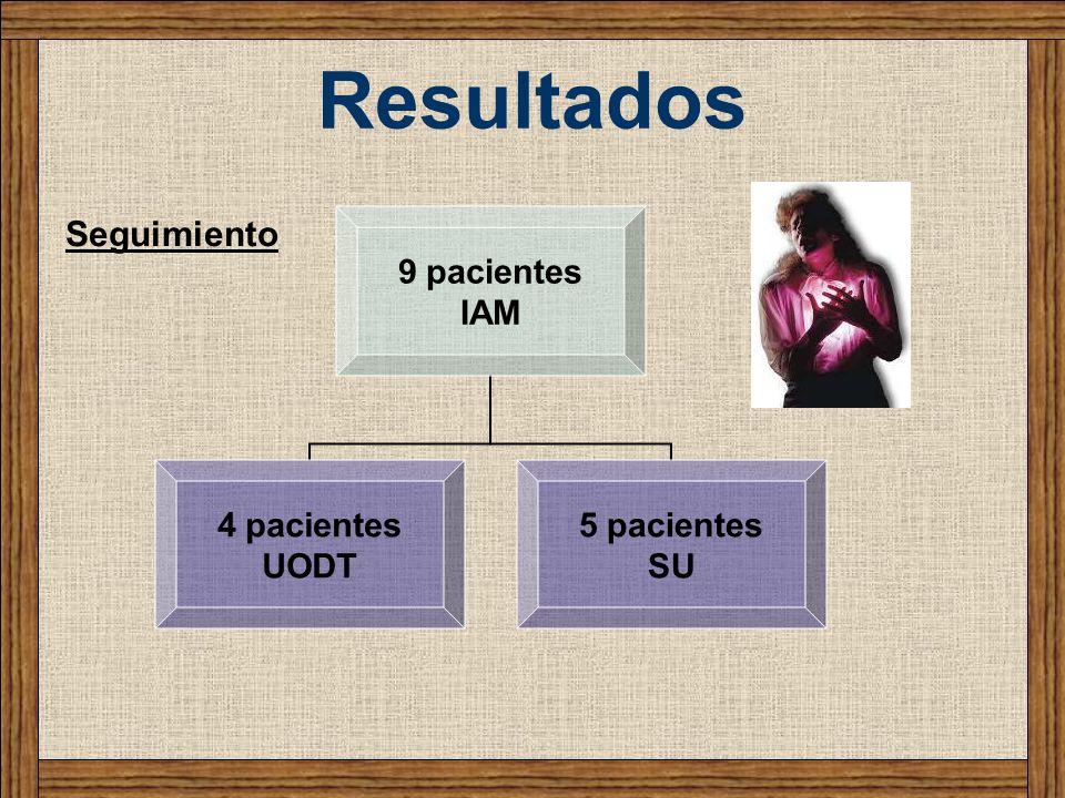 Resultados 9 pacientes IAM 4 pacientes UODT 5 pacientes SU Seguimiento
