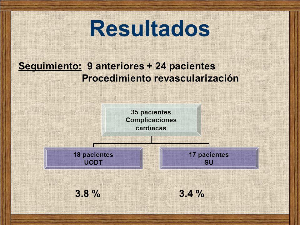 Resultados 35 pacientes Complicaciones cardiacas 18 pacientes UODT 17 pacientes SU Seguimiento: 9 anteriores + 24 pacientes Procedimiento revasculariz