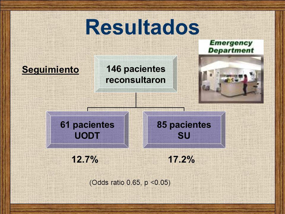 Resultados 146 pacientes reconsultaron 61 pacientes UODT 85 pacientes SU Seguimiento 12.7%17.2% (Odds ratio 0.65, p <0.05)