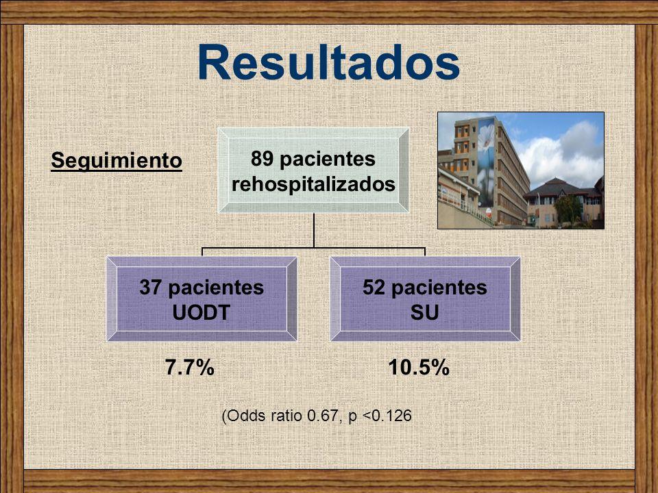 Resultados 89 pacientes rehospitalizados 37 pacientes UODT 52 pacientes SU Seguimiento 7.7%10.5% (Odds ratio 0.67, p <0.126