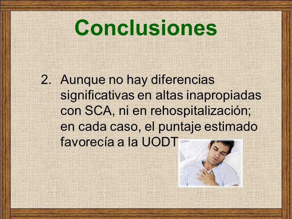 Conclusiones 2.Aunque no hay diferencias significativas en altas inapropiadas con SCA, ni en rehospitalización; en cada caso, el puntaje estimado favo