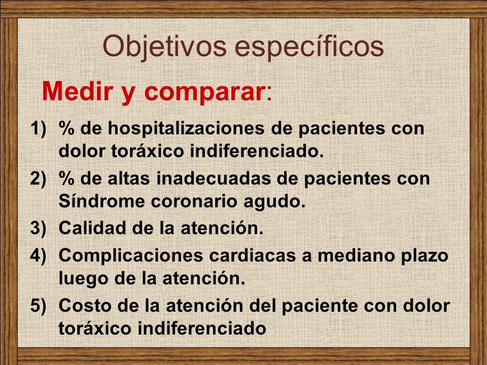 Objetivos específicos 1)% de hospitalizaciones de pacientes con dolor toráxico indiferenciado. 2)% de altas inadecuadas de pacientes con Síndrome coro