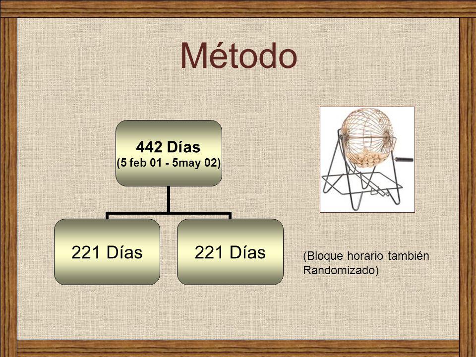 Método 442 Días (5 feb 01 - 5may 02) 221 Días (Bloque horario también Randomizado)