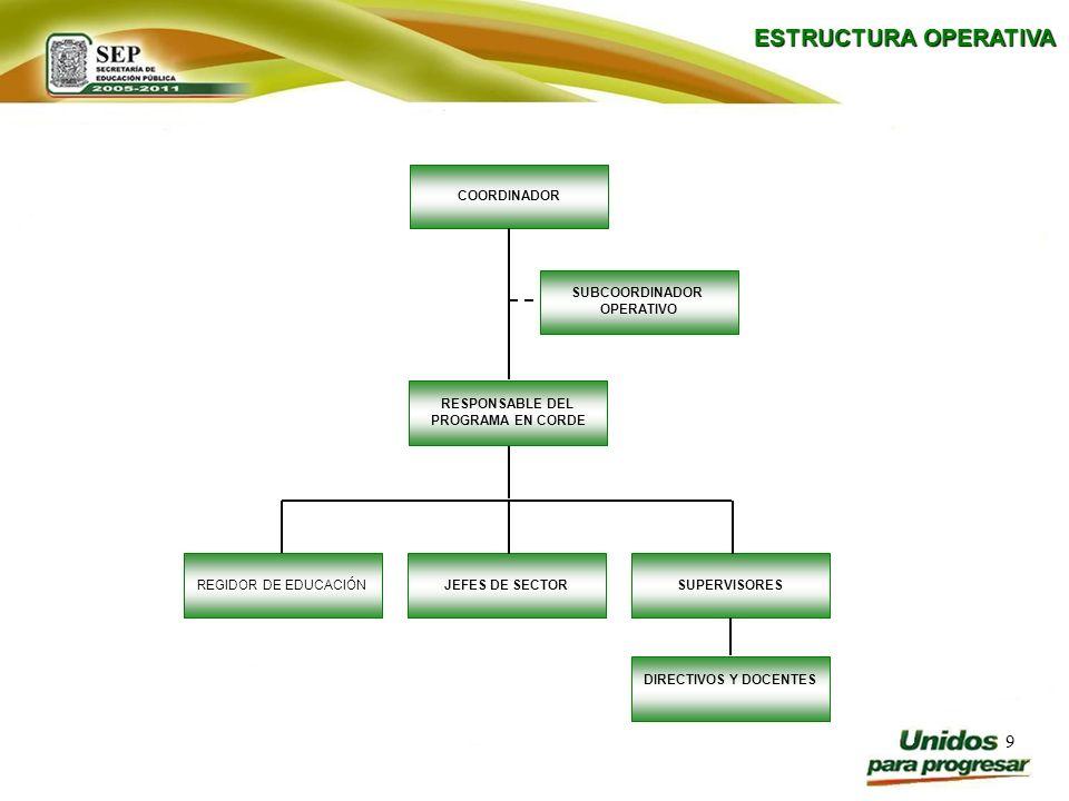 10 Coordinador Organizar y vigilar la aplicación, operación y difusión del Programa Ver Bien para Aprender Mejor, a través de las Coordinaciones Regionales de Desarrollo Educativo en el Estado de Puebla.