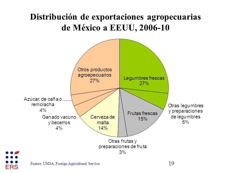 19 Fuente: USDA, Foreign Agricultural Service. Distribución de exportaciones agropecuarias de México a EEUU, 2006-10