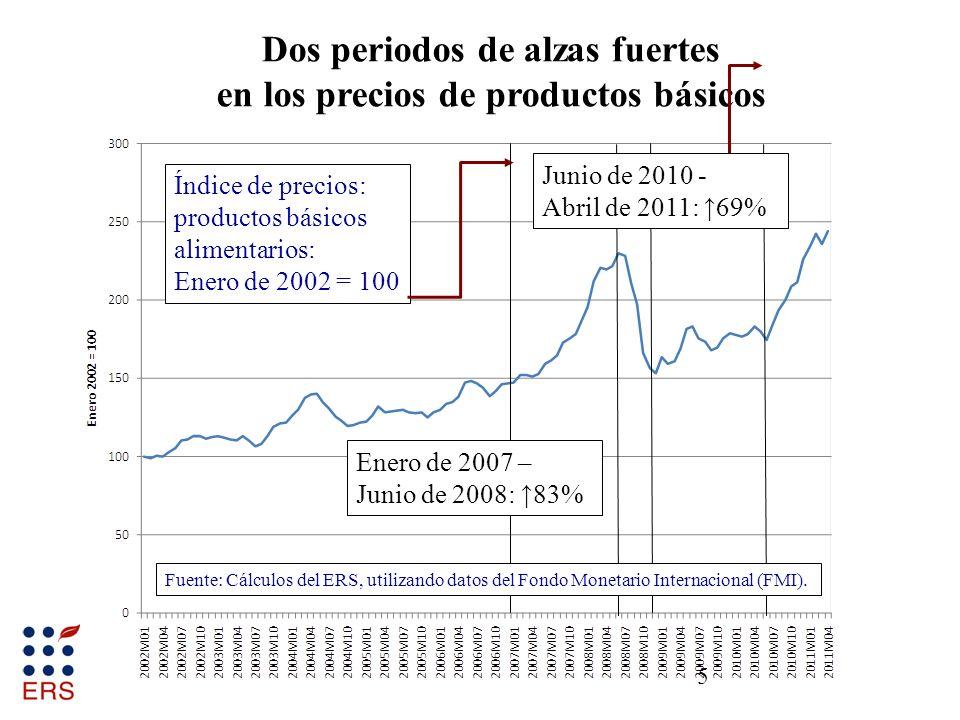 6 La alza fuerte actual de precios no involucra todos los productos básicos Fuentes: Cálculos del ERS, utilizando datos del Fondo Monetario Internacional (FMI) y del USDA, Servicio Agrícola Exterior (FAS).