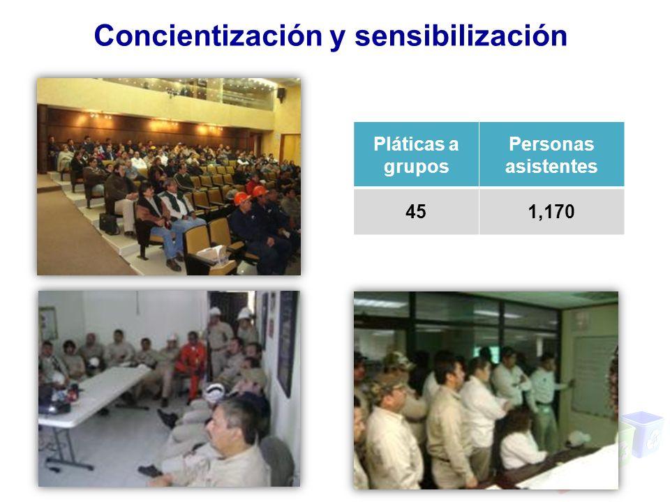 Concientización y sensibilización Pláticas a grupos Personas asistentes 451,170