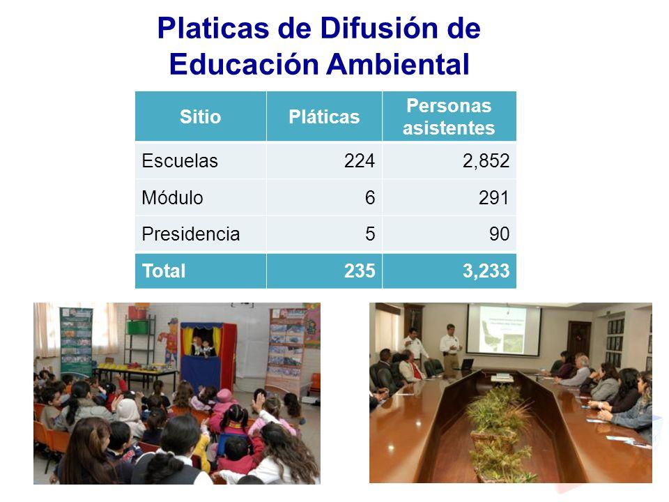Platicas de Difusión de Educación Ambiental SitioPláticas Personas asistentes Escuelas2242,852 Módulo6291 Presidencia590 Total2353,233