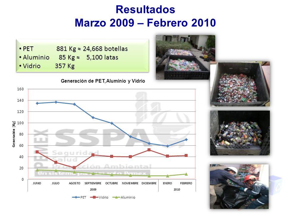Resultados Marzo 2009 – Febrero 2010 PET 881 Kg 24,668 botellas PET 881 Kg 24,668 botellas Aluminio 85 Kg 5,100 latas Aluminio 85 Kg 5,100 latas Vidri