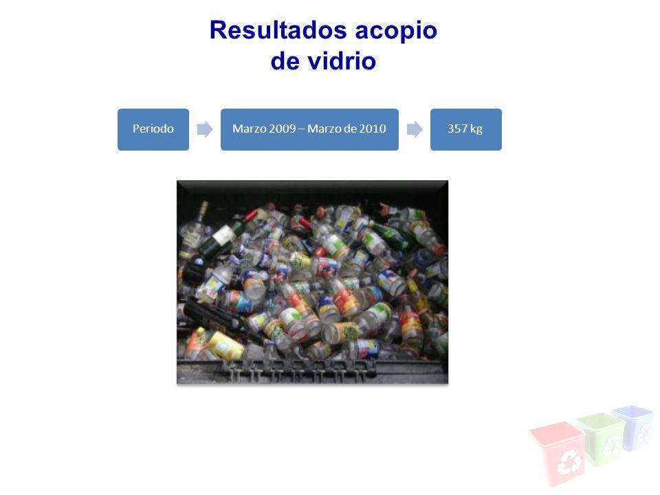 Periodo Marzo 2009 – Marzo de 2010 357 kg Resultados acopio de vidrio