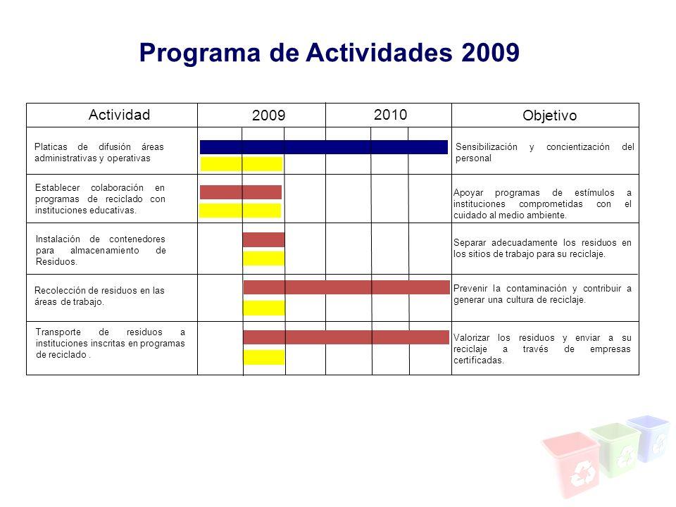 Programa de Actividades 2009 Actividad Platicas de difusión áreas administrativas y operativas 2009 2010 Sensibilización y concientización del persona