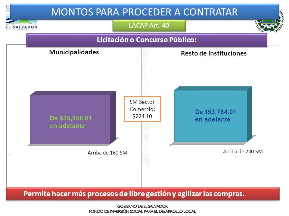 MONTOS PARA PROCEDER A CONTRATAR LACAP Art. 40 SM Sector Comercio: $224.10 De $35,856.01 en adelante De $ 53,784.01 en adelante Licitación o Concurso