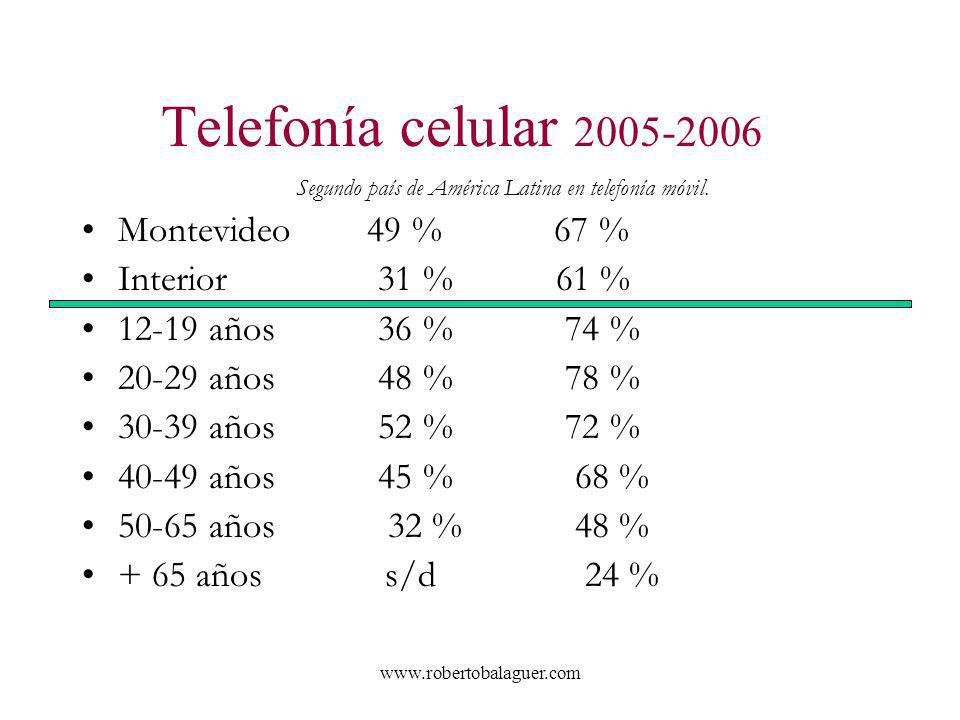 www.robertobalaguer.com Telefonía celular 2005-2006 Segundo país de América Latina en telefonía móvil. Montevideo 49 % 67 % Interior 31 % 61 % 12-19 a