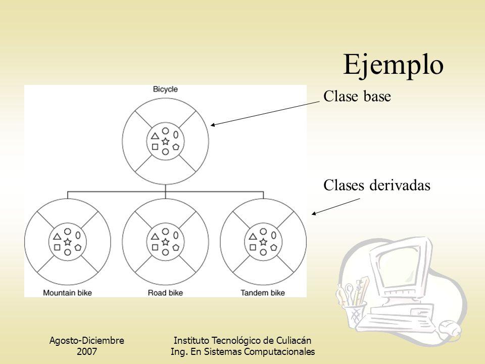 Agosto-Diciembre 2007 Instituto Tecnológico de Culiacán Ing. En Sistemas Computacionales Ejemplo Clases derivadas Clase base