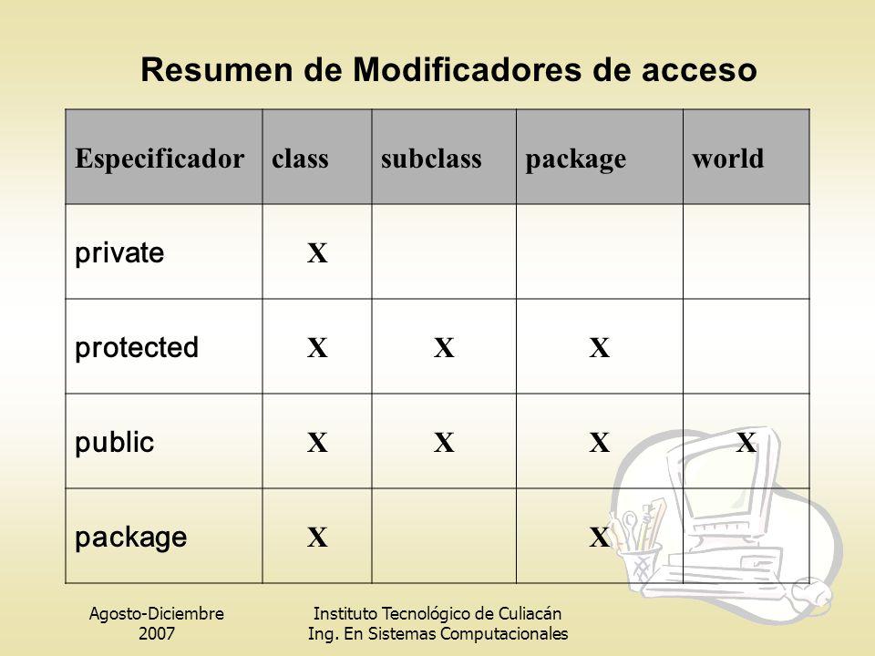 Agosto-Diciembre 2007 Instituto Tecnológico de Culiacán Ing. En Sistemas Computacionales Especificadorclasssubclasspackageworld private X protected XX
