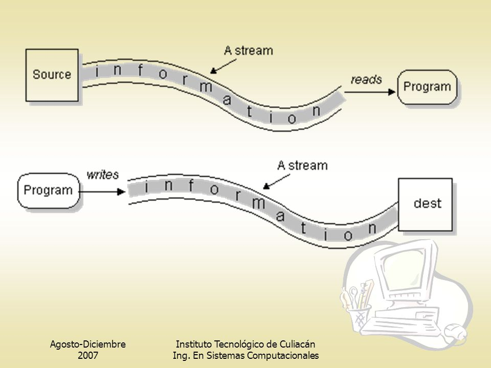 Agosto-Diciembre 2007 Instituto Tecnológico de Culiacán Ing. En Sistemas Computacionales