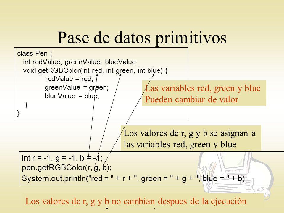 Agosto-Diciembre 2007 Instituto Tecnológico de Culiacán Ing. En Sistemas Computacionales Pase de datos primitivos int r = -1, g = -1, b = -1; pen.getR
