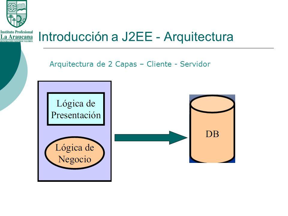 Introducción a J2EE - Arquitectura Arquitectura de 2 Capas – Cliente - Servidor