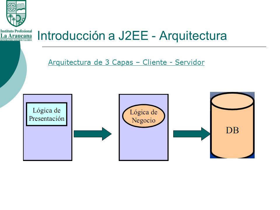 Introducción a J2EE - Arquitectura Arquitectura de 3 Capas – Cliente - Servidor