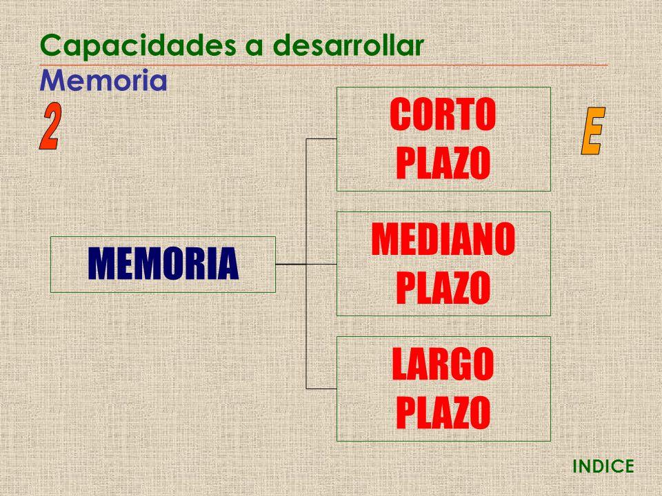 INDICE Capacidades a desarrollar Memoria MEMORIA CORTO PLAZO MEDIANO PLAZO LARGO PLAZO