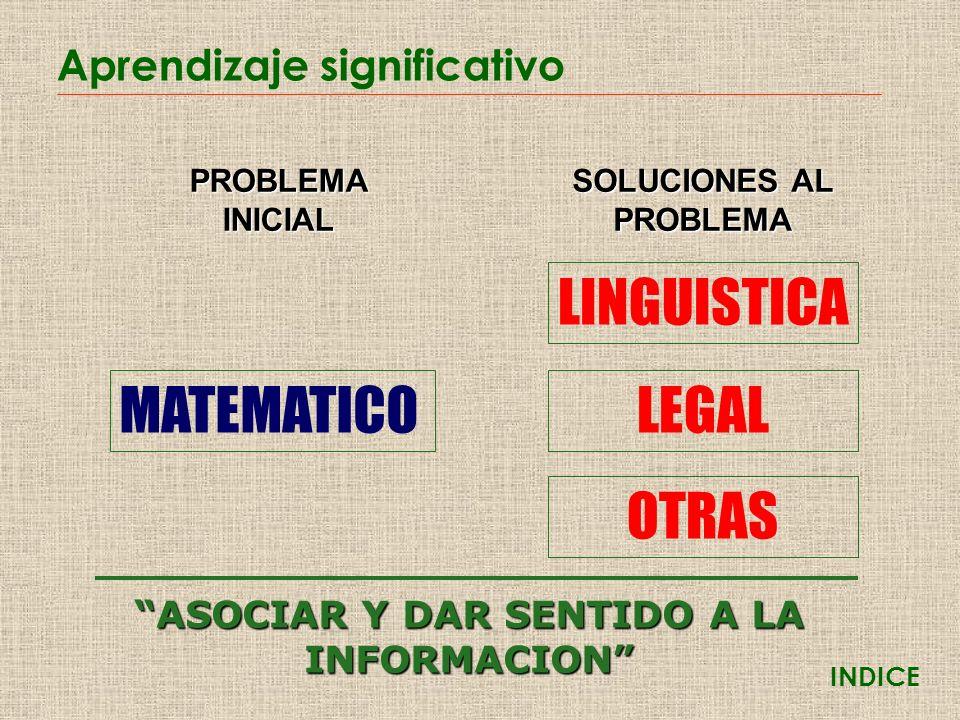 Aprendizaje significativo PROBLEMAINICIAL MATEMATICO SOLUCIONES AL PROBLEMA LINGUISTICA LEGAL OTRAS ASOCIAR Y DAR SENTIDO A LA INFORMACION INDICE