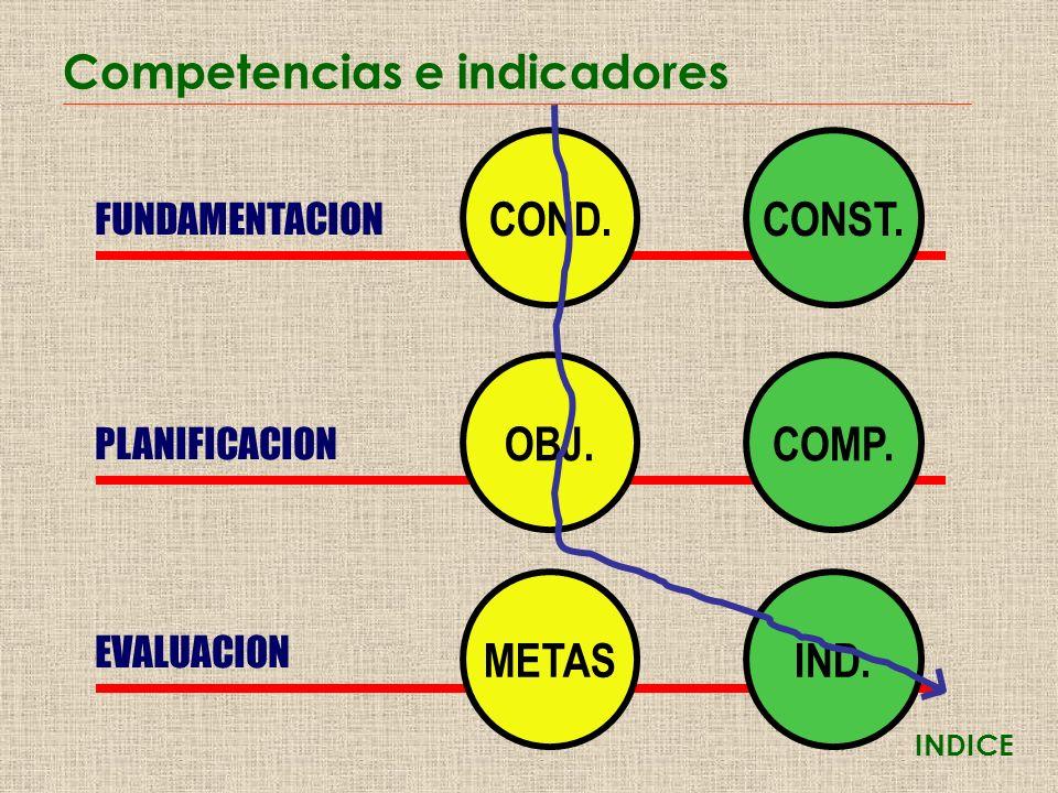 Competencias e indicadores FUNDAMENTACION PLANIFICACION EVALUACION COND.CONST.OBJ.COMP.METASIND. INDICE