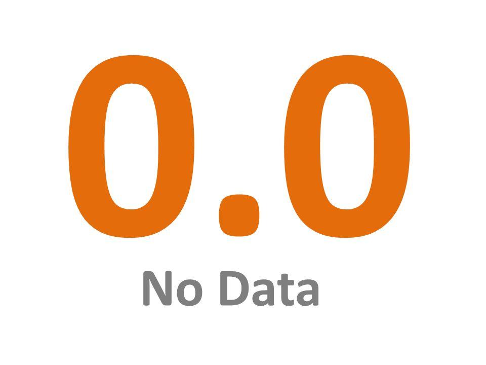 0.0 No Data