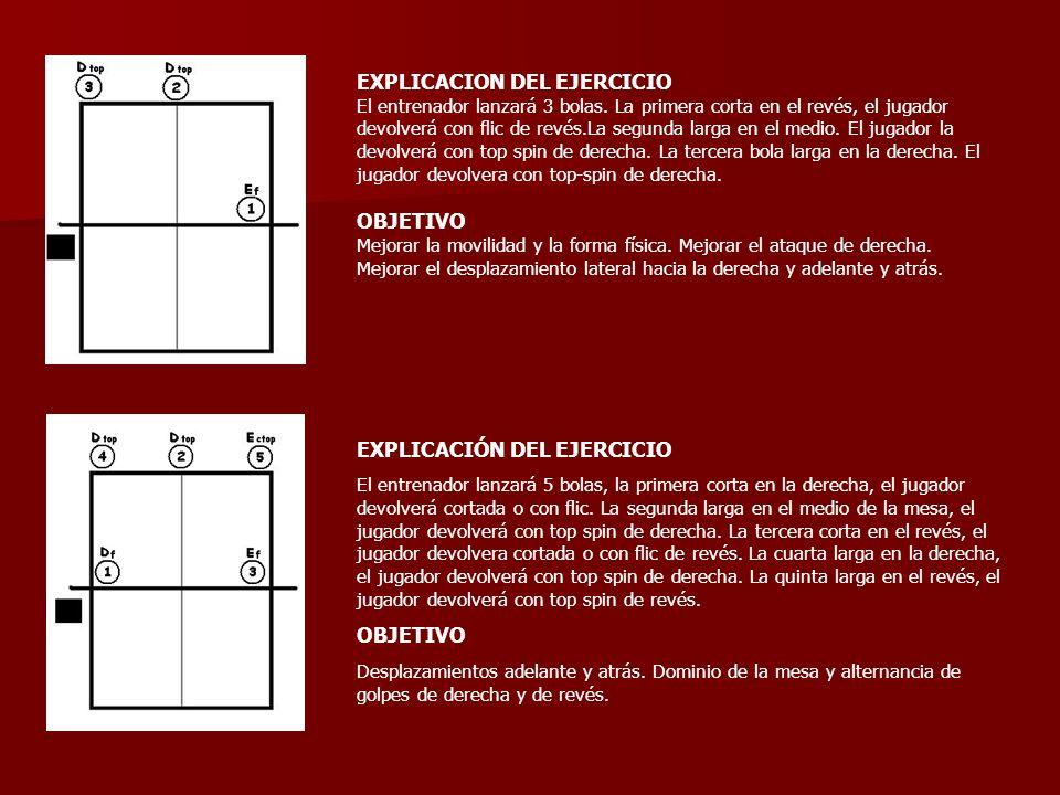 EXPLICACION DEL EJERCICIO El entrenador lanzará 3 bolas. La primera corta en el revés, el jugador devolverá con flic de revés.La segunda larga en el m