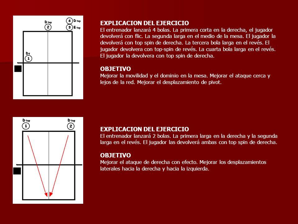 EXPLICACION DEL EJERCICIO El entrenador lanzará 4 bolas. La primera corta en la derecha, el jugador devolverá con flic. La segunda larga en el medio d