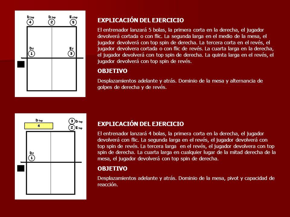 EXPLICACIÓN DEL EJERCICIO El entrenador lanzará 5 bolas, la primera corta en la derecha, el jugador devolverá cortada o con flic. La segunda larga en
