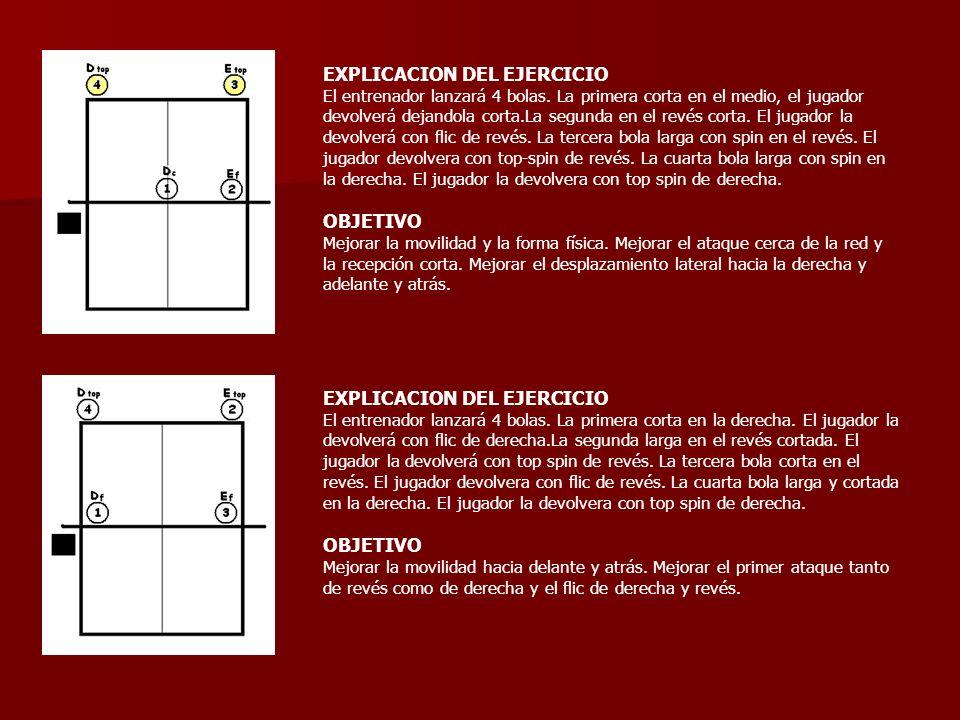 EXPLICACION DEL EJERCICIO El entrenador lanzará 4 bolas. La primera corta en el medio, el jugador devolverá dejandola corta.La segunda en el revés cor
