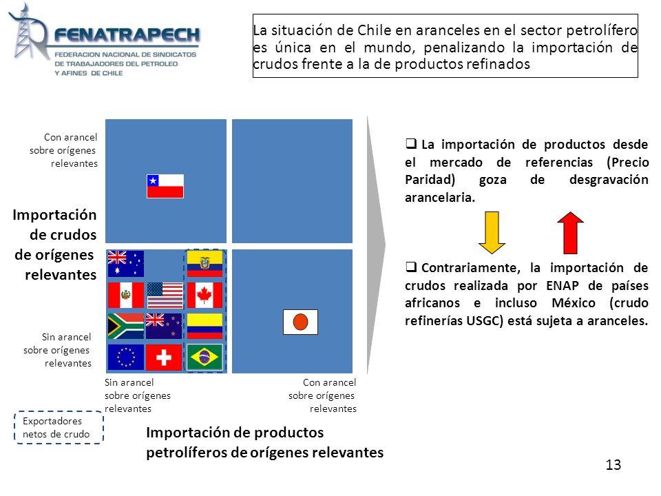 Exportadores netos de crudo La situación de Chile en aranceles en el sector petrolífero es única en el mundo, penalizando la importación de crudos fre