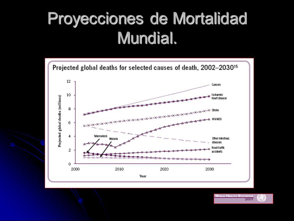 Proyecciones de Mortalidad Mundial.