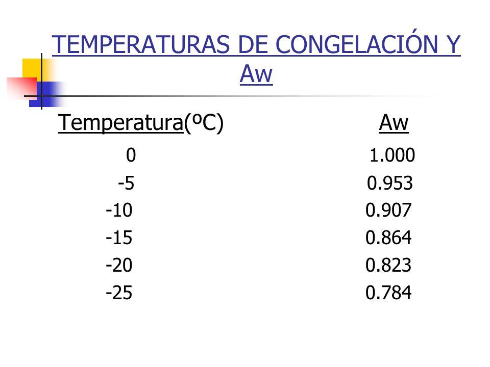 TEMPERATURAS DE CONGELACIÓN Y Aw Temperatura(ºC) Aw 0 1.000 -5 0.953 -10 0.907 -15 0.864 -20 0.823 -25 0.784