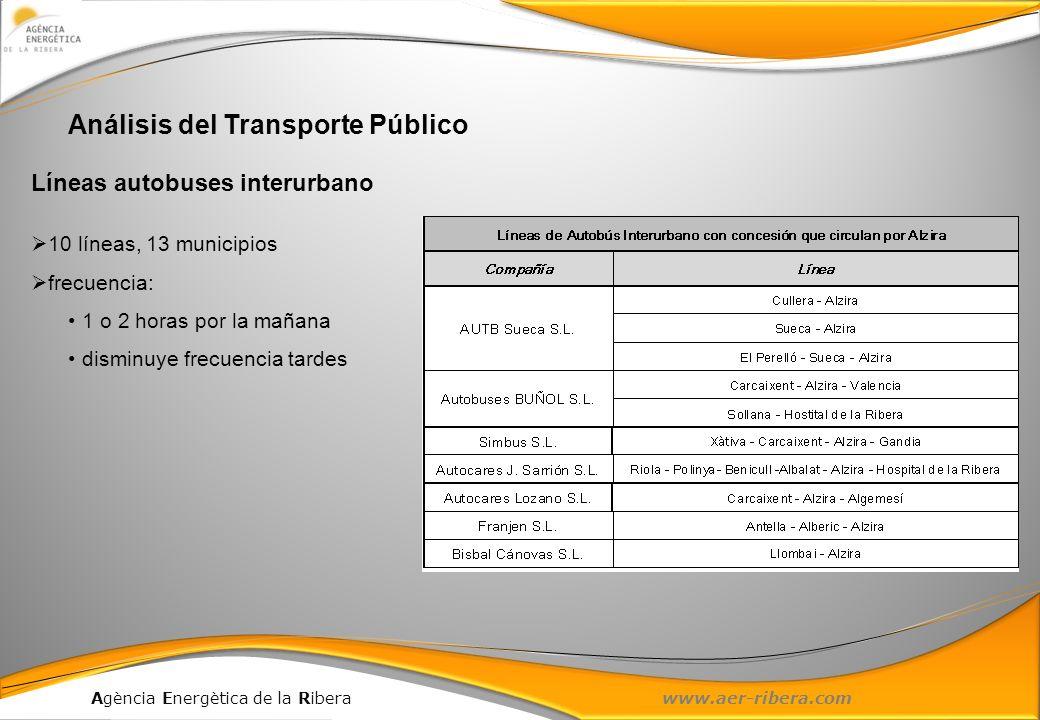 Agència Energètica de la Ribera www.aer-ribera.com Análisis del Transporte Público Líneas autobuses interurbano 10 líneas, 13 municipios frecuencia: 1