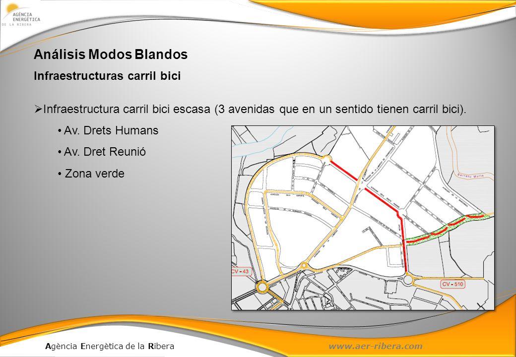 Agència Energètica de la Ribera www.aer-ribera.com Análisis Modos Blandos Infraestructuras carril bici Infraestructura carril bici escasa (3 avenidas