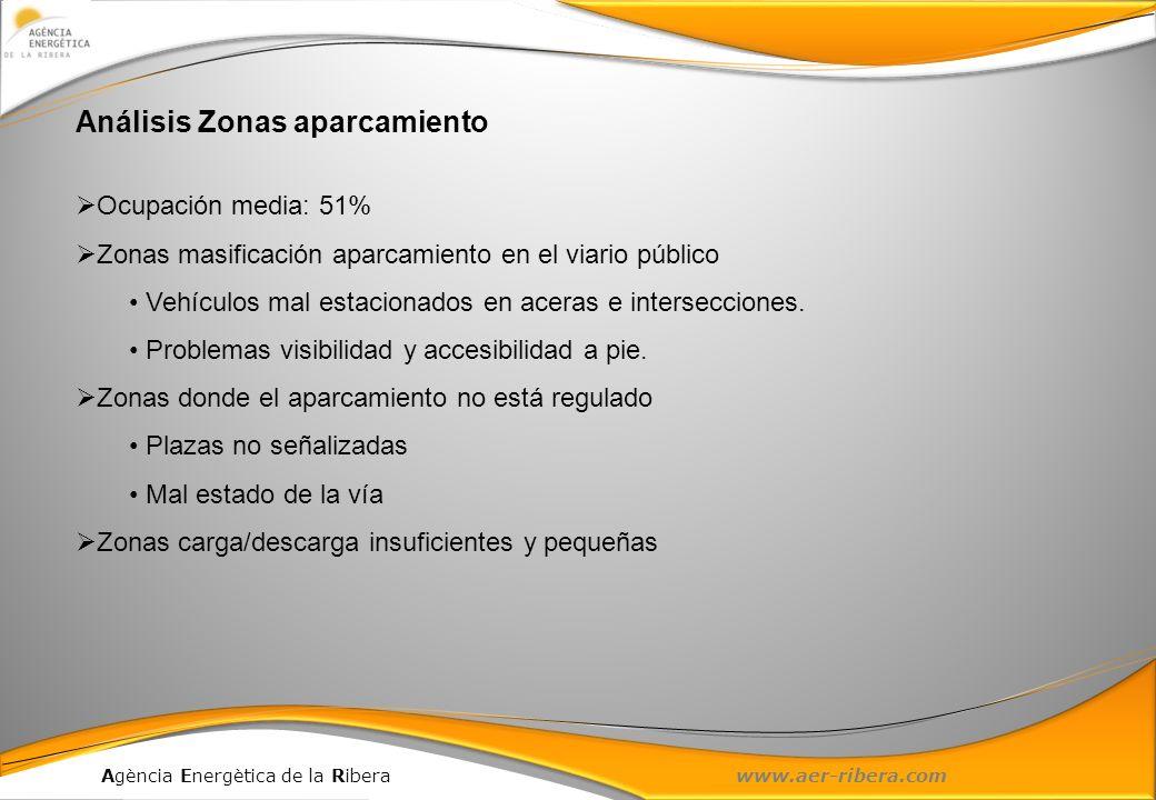 Agència Energètica de la Ribera www.aer-ribera.com Análisis Zonas aparcamiento Ocupación media: 51% Zonas masificación aparcamiento en el viario públi