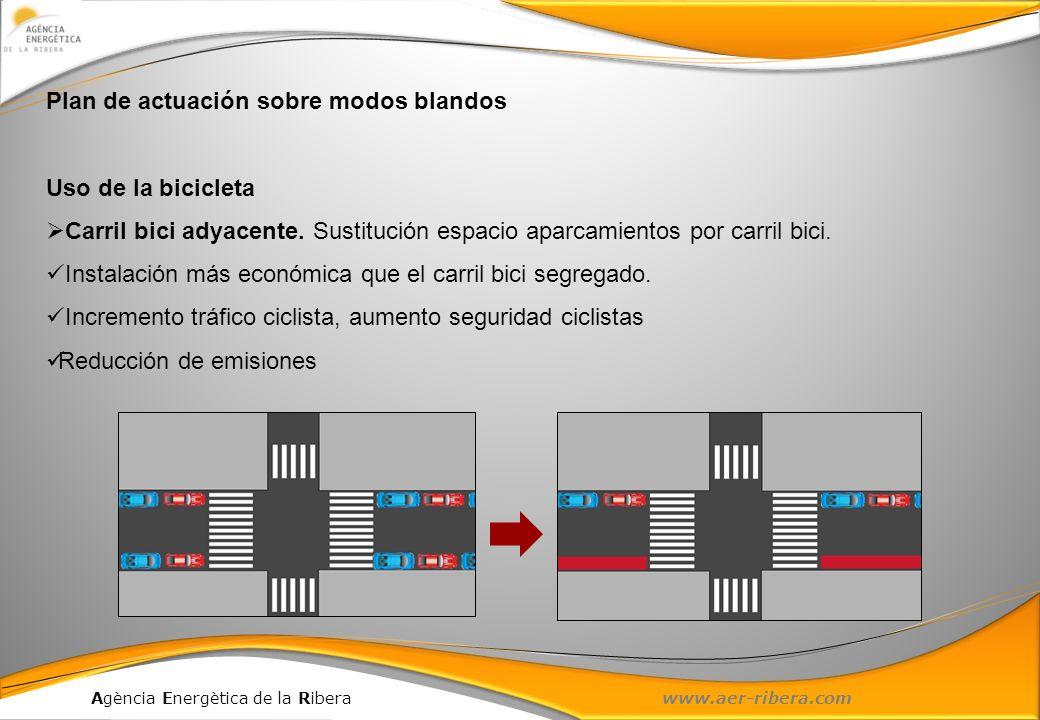Agència Energètica de la Ribera www.aer-ribera.com Plan de actuación sobre modos blandos Uso de la bicicleta Carril bici adyacente. Sustitución espaci