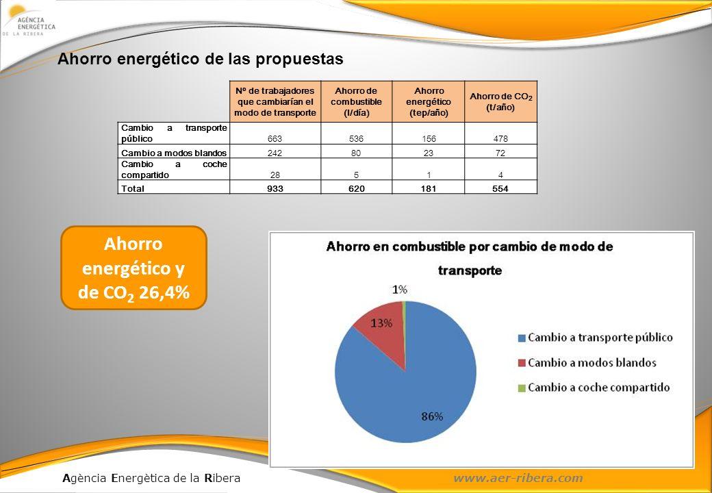 Agència Energètica de la Ribera www.aer-ribera.com Nº de trabajadores que cambiarían el modo de transporte Ahorro de combustible (l/día) Ahorro energé