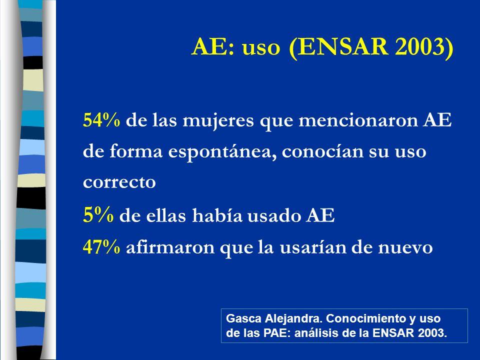 AE: uso (ENSAR 2003) 54% de las mujeres que mencionaron AE de forma espontánea, conocían su uso correcto 5% de ellas había usado AE 47% afirmaron que la usarían de nuevo Gasca Alejandra.