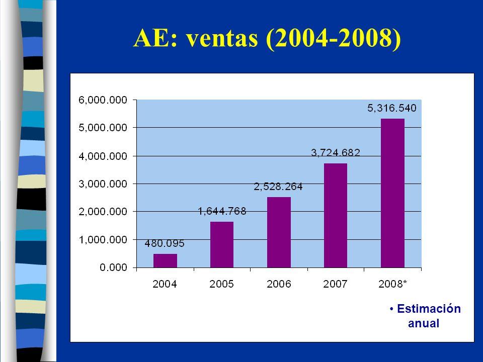 AE: ventas mensuales Fuente: IMS Diciembre!!!!