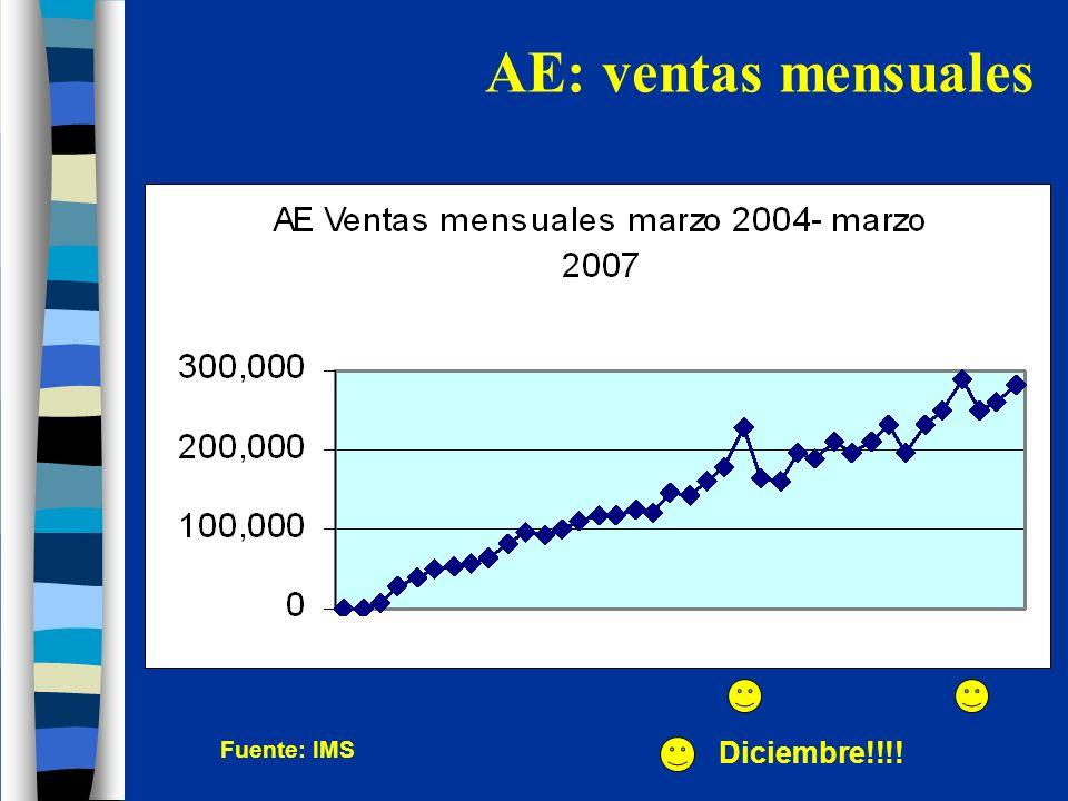 AE: ventas por estados (2007) Puebla Jalisco Veracruz México Guanaujato