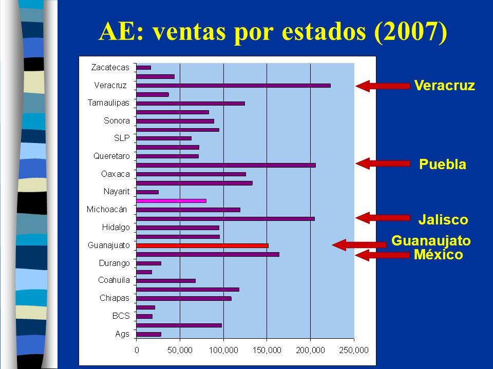 24% se vendió en Mexico DF, 50% en 6 estados.