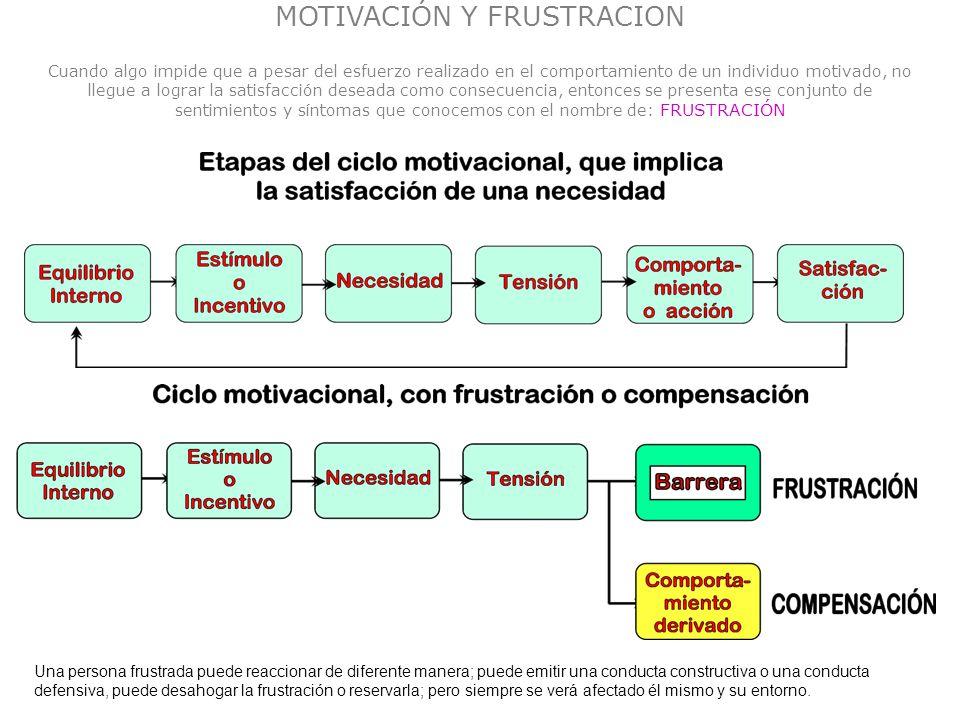 MOTIVACIÓN Y FRUSTRACION Cuando algo impide que a pesar del esfuerzo realizado en el comportamiento de un individuo motivado, no llegue a lograr la sa