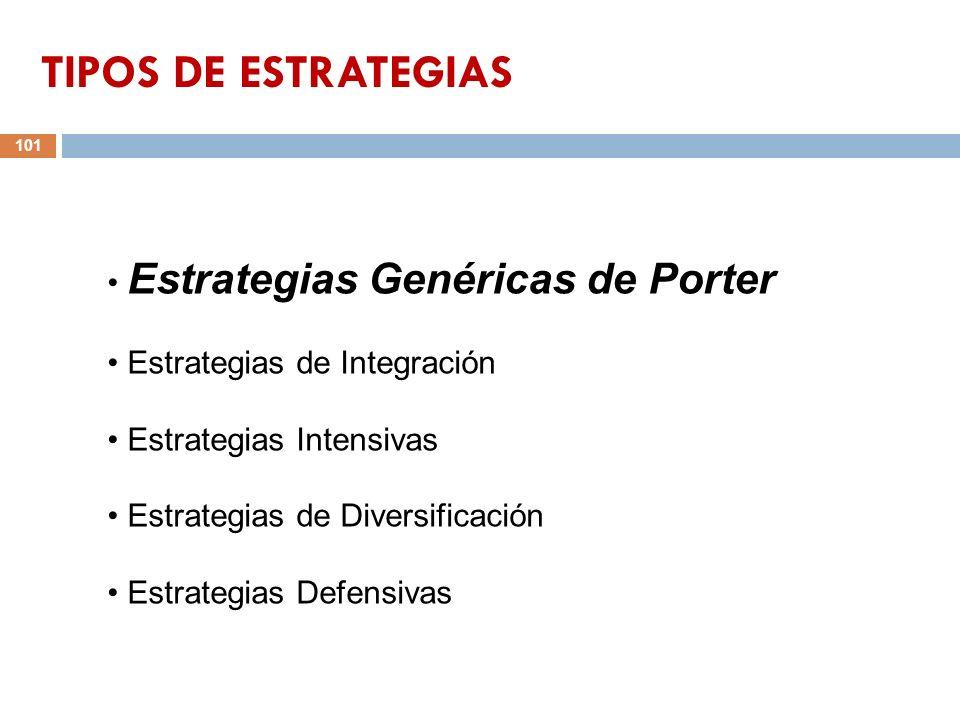 101 Estrategias Genéricas de Porter Estrategias de Integración Estrategias Intensivas Estrategias de Diversificación Estrategias Defensivas TIPOS DE E