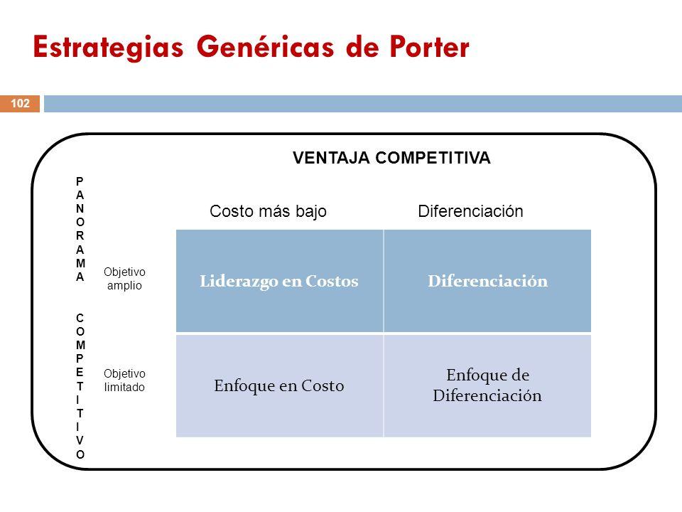 102 Liderazgo en CostosDiferenciación Enfoque en Costo Enfoque de Diferenciación PANORAMA COMPETITIVOPANORAMA COMPETITIVO VENTAJA COMPETITIVA Costo má