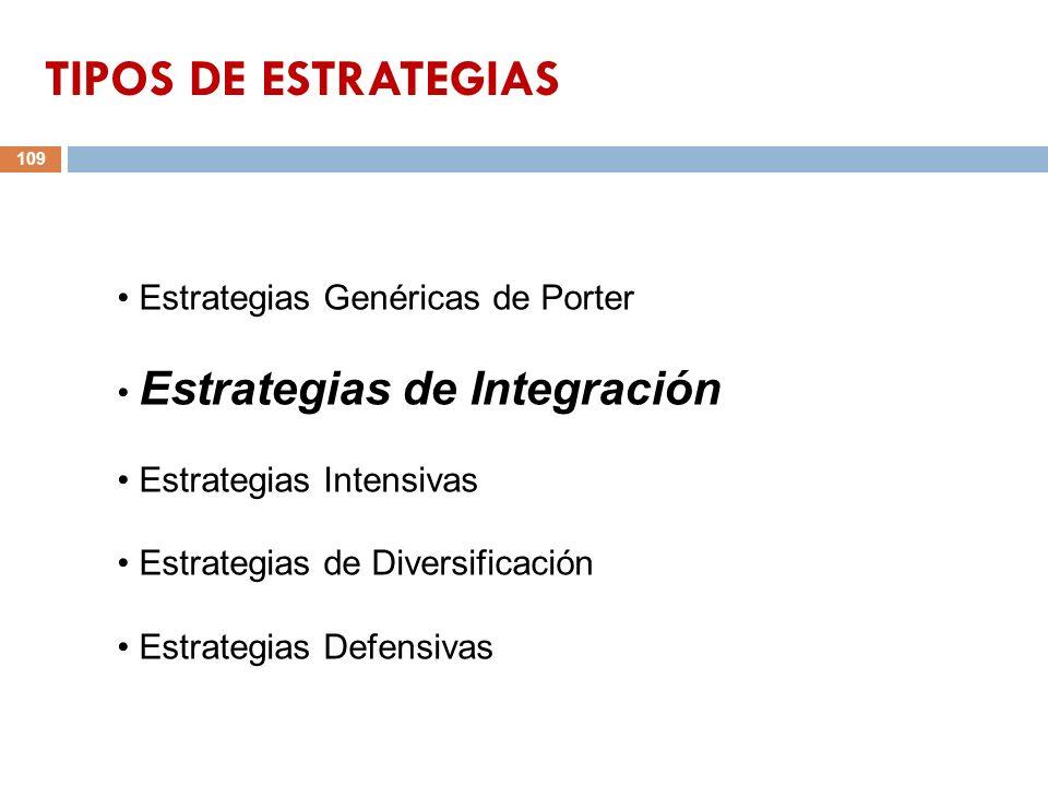 109 Estrategias Genéricas de Porter Estrategias de Integración Estrategias Intensivas Estrategias de Diversificación Estrategias Defensivas TIPOS DE E